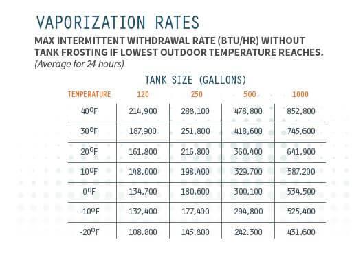 Propane gas vaporization table