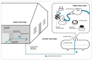 Residential Propane System with storage tank, lines and regulators